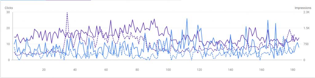 Bella GSC Graph