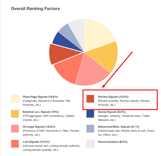 GMB factors
