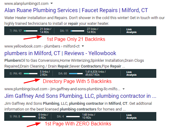Page One No Backlinks